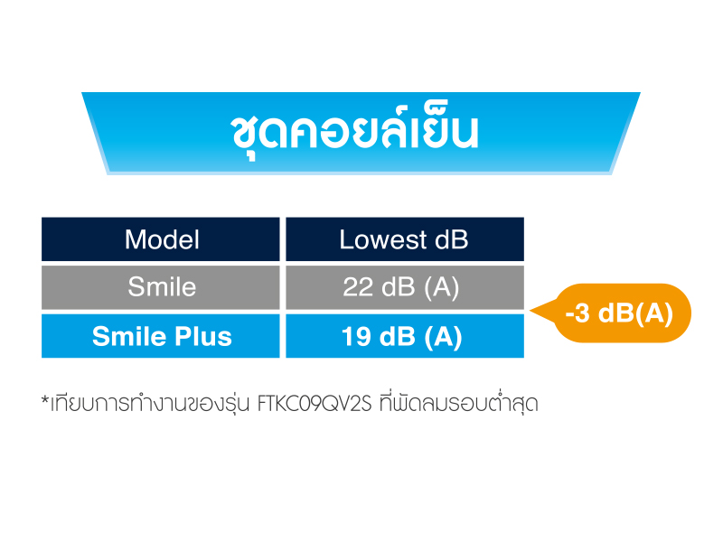 Daikin Smile - Highlight Feature